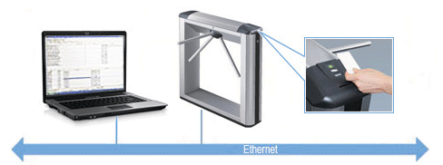 PERCo IP-based access control system common principle of work